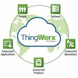 Intelligent Farming with ThingWorx Analytics