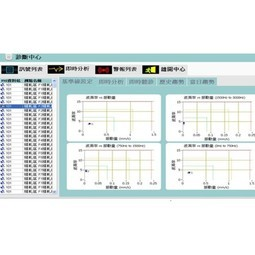 Condition Monitoring and Diagnostics System for China Steel