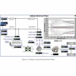 Electric/Hybrid Vehicle Propulsion System