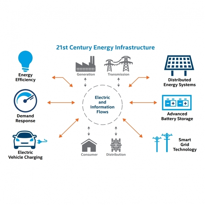SAS® Analytics for IoT: Smart Grid