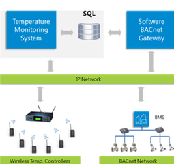 BACnet enabled Wireless Temperature Monitoring System