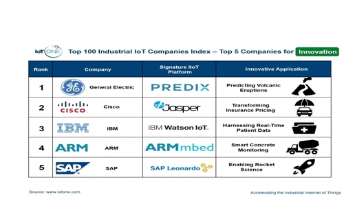 IoT ONE Index: Top 100 Industrial IoT Companies Index – Top 5 Companies for Innovation