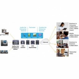 Video Communication Server (VCS)