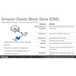 Amazon Elastic Block Store (Amazon EBS)