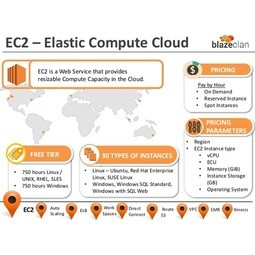 Amazon Elastic Compute Cloud (Amazon EC2)