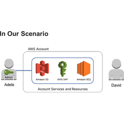 AWS Identity and Access Management (AWS IAM)