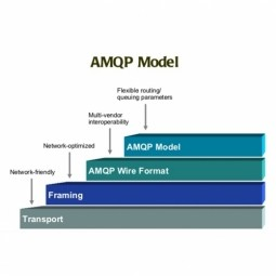 Advanced Message Queuing Protocol (AMQP)