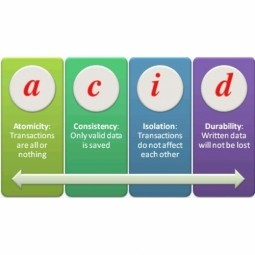 Atomicity, Consistency, Isolation, Durability (ACID )