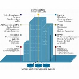 Building Automation and Controls (BAC)